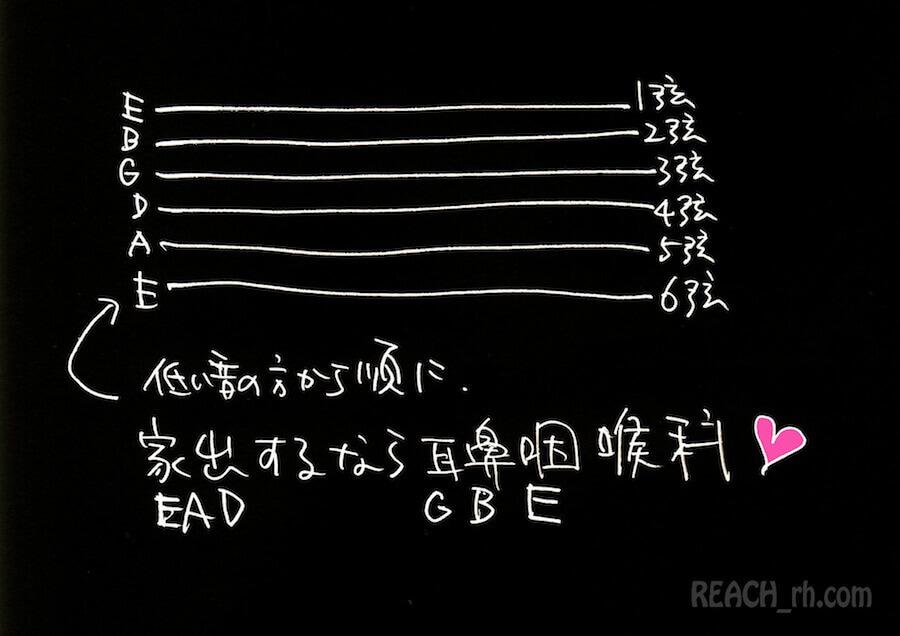 開放弦音階覚え方-3-2