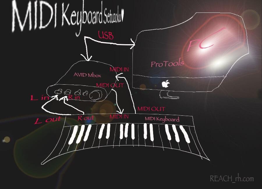 MIDI Keyboard Setuzoku