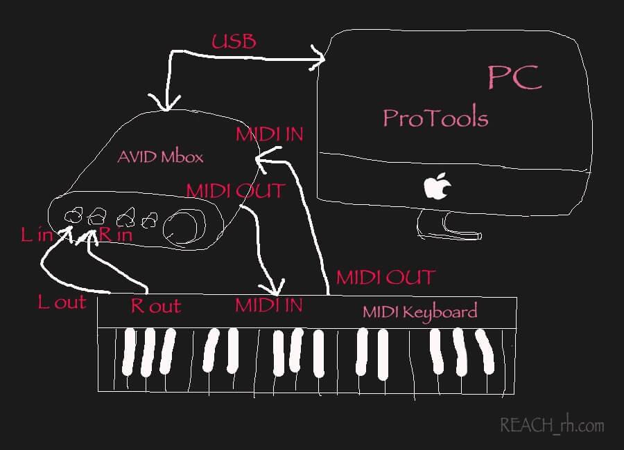 MIDI Keyboard Setuzoku_
