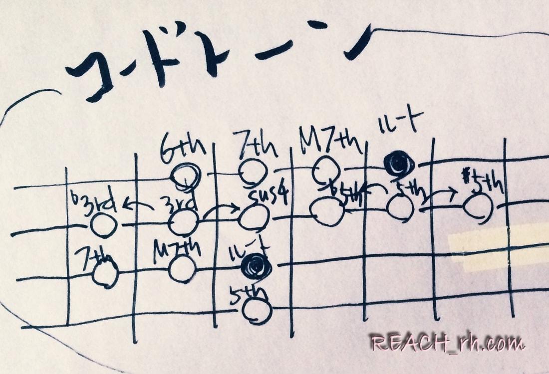 コードトーン_-min
