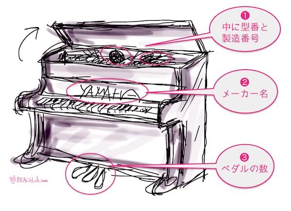 ピアノ型番チェック