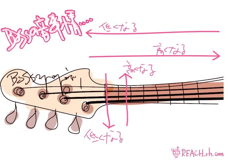 Bassの音事情