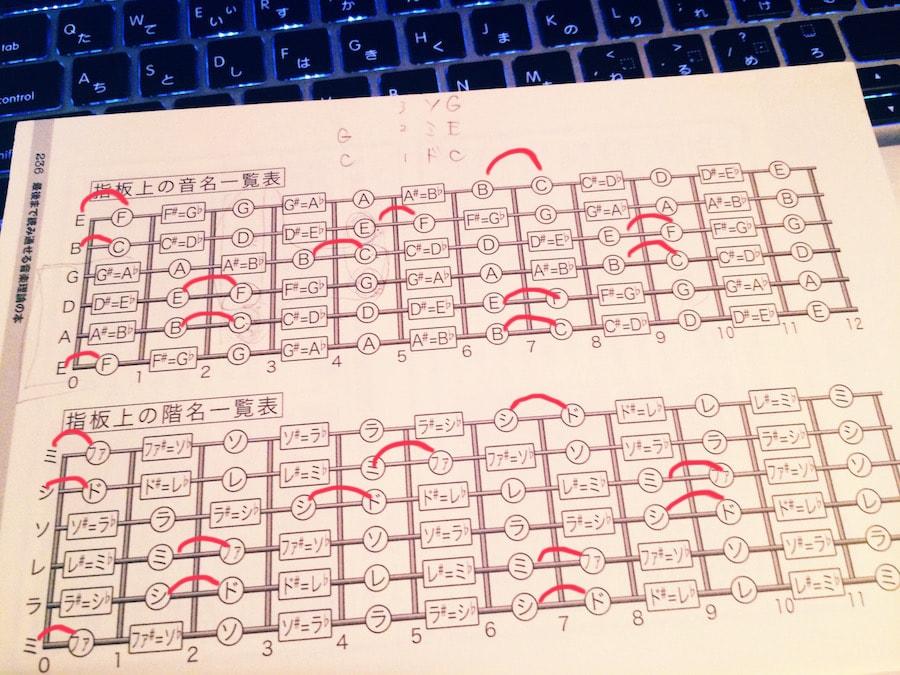 6弦指板の音名
