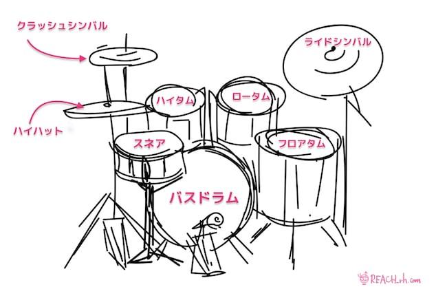 ドラムセット 各名称 イラスト