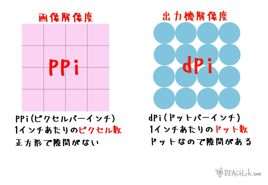 ppiとdpiの違い 図解
